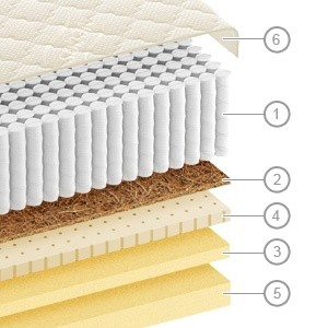 Poskladaj si vlastný matrac?